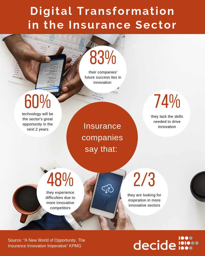 infographic Digital transformation in the insurance sector