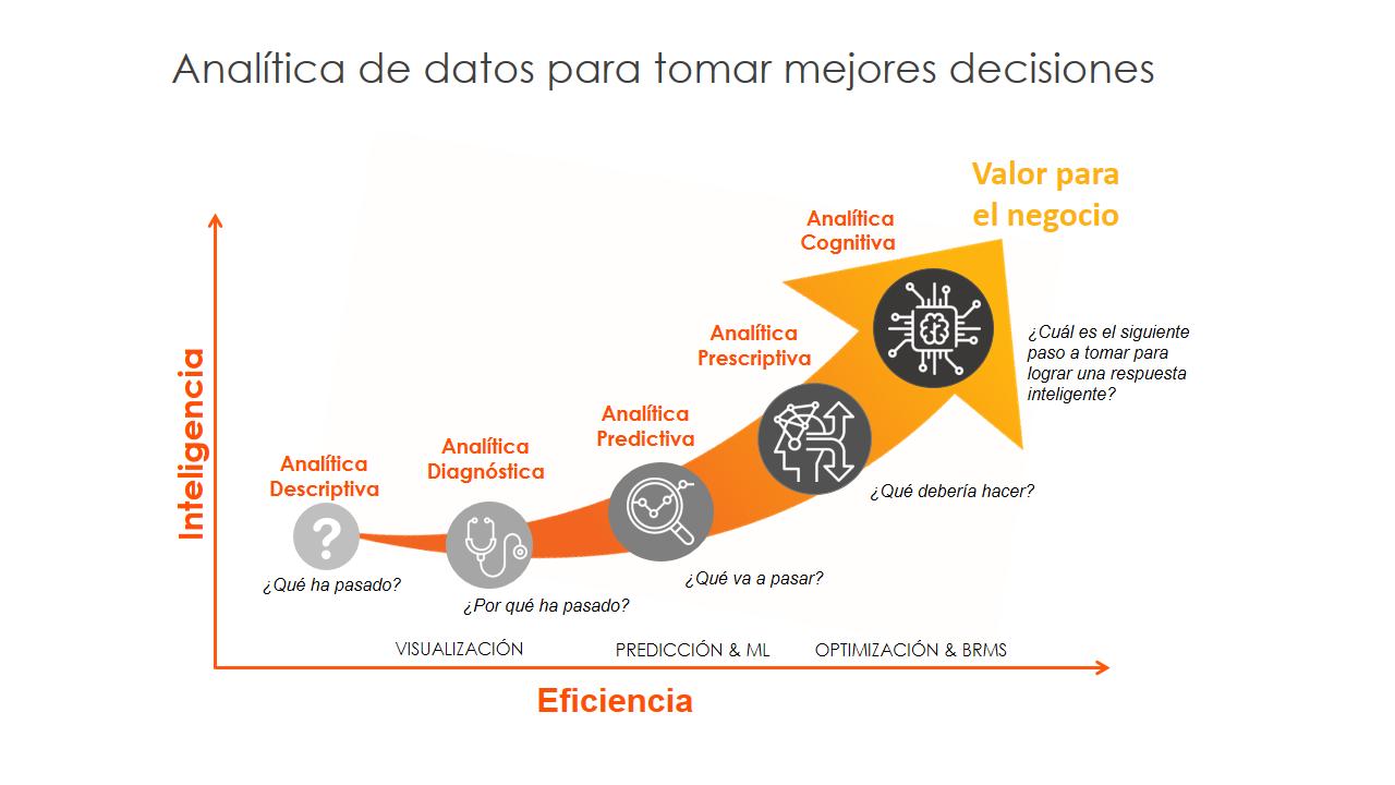 Analitica Avanzada de datos para tomar mejores decisiones