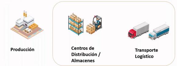 Optimización de la red logística