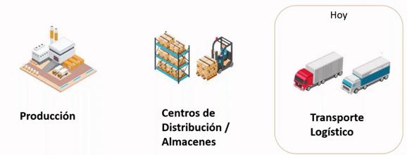 Optimización del transporte logístico