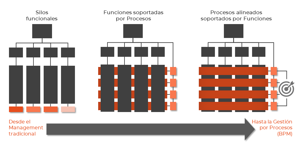 Transformación de Trabajo por Procesos - De los silos al modelo de red