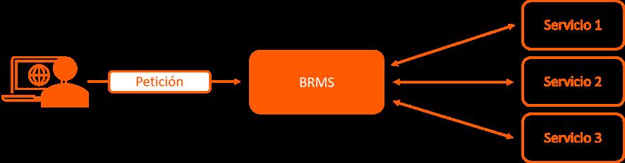 BRMS orquestador servicios web